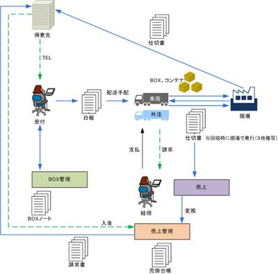 産業廃棄物処理業向け管理システム・BOXMANAGE