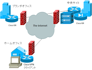 CiscoEasyVPN