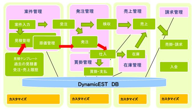 DyanmicEST(ダイナミック・エスト)の流れ