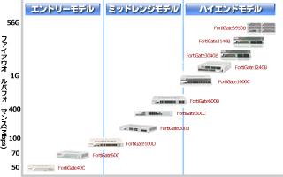 Fortigateシリーズラインアップ