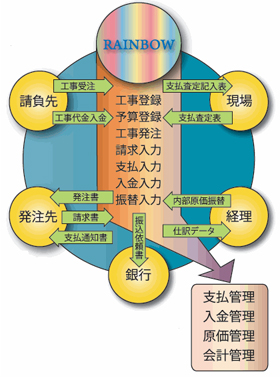 工事支払い管理システム RAINBOW Ver5