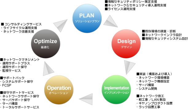 福井キヤノンのソリューション&サポートサービス