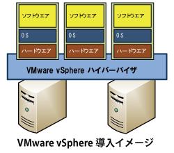 VMware vSphere導入イメージ