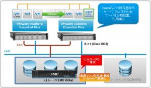vmware-emc0